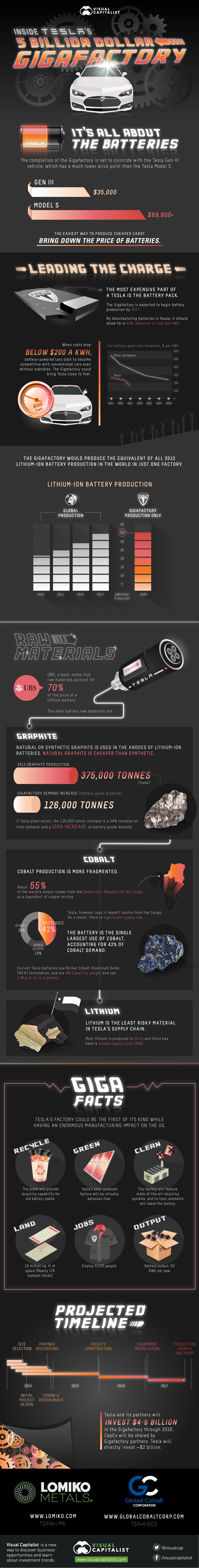 Tesla-Gigafactory-Infographic