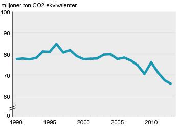 Svenska-utslapp-av-vaxthusgaser-minskar