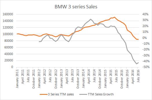 BMW3sales