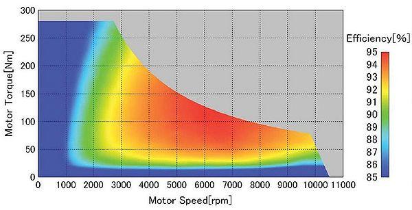600px-LEAFPowertrainEfficiencyCurve