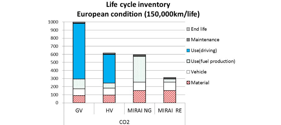 GV:bensinbil, HV:hybrid, NG:naturgas, RE:elektrolys, relativ skala där GV=1000
