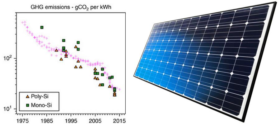 PV-CO2