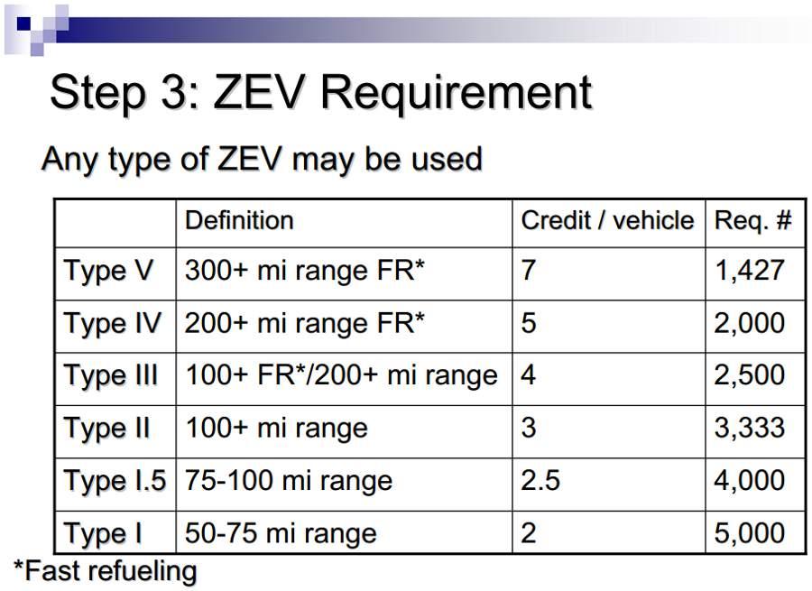 ZEV_requirements