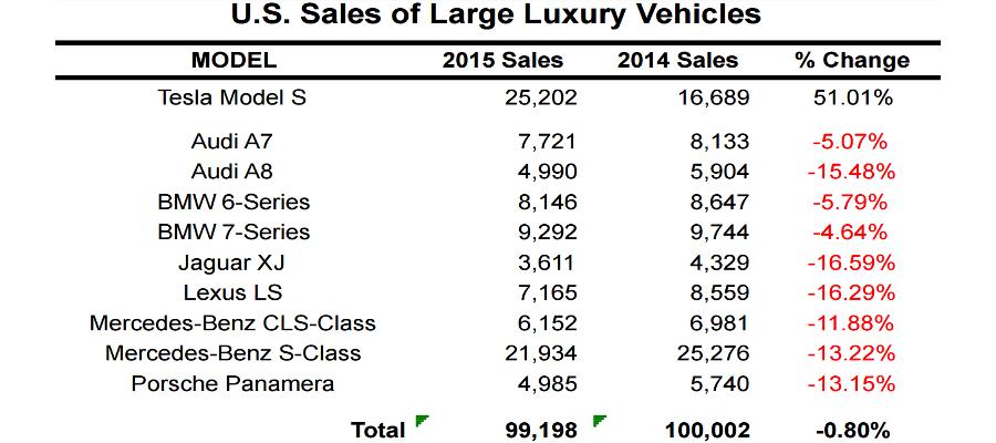 US_sales_2015