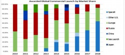 LaunchMarketShare