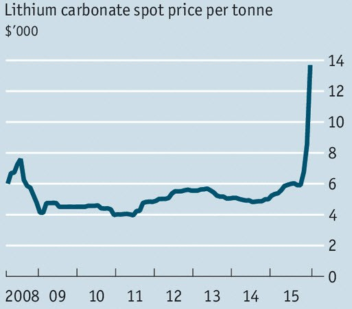 lithium_price