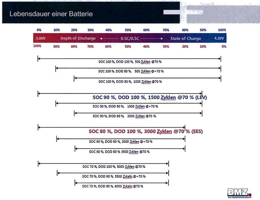 BMZ_charge_chart