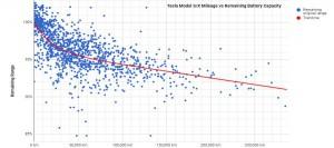 Range-capacity