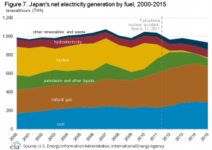 Japan_electricity_generation