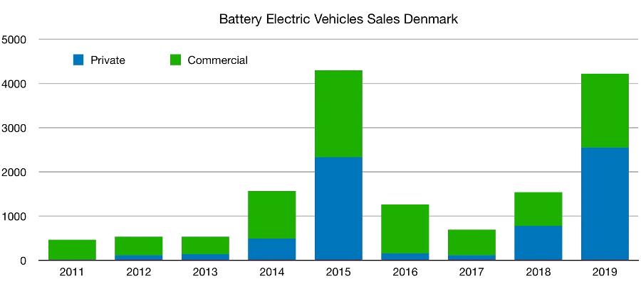 BEV_sales_Denmark