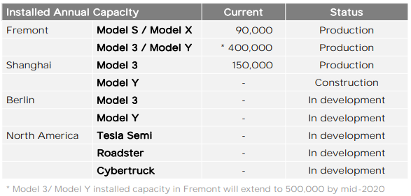 Tesla19Q4capacity