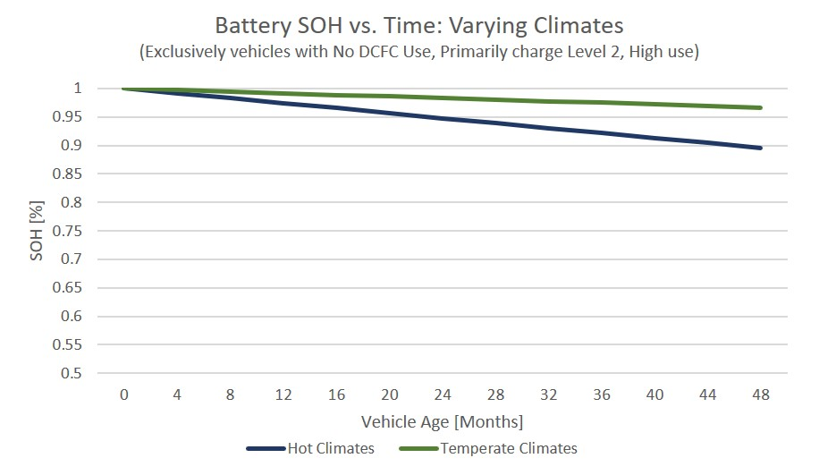 ev-battery-SOH-vs-time-CLIMATE-updated