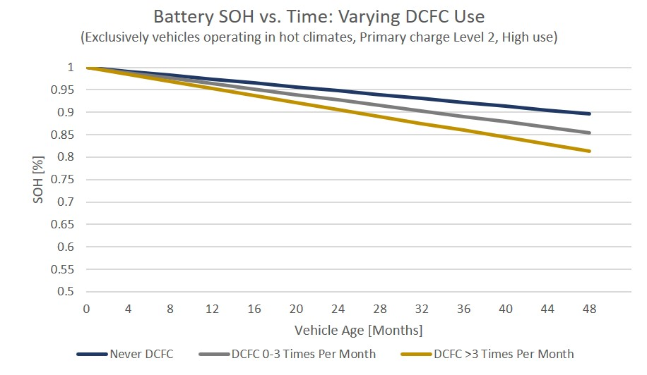 ev-battery-SOH-vs-time-DCFC-updated