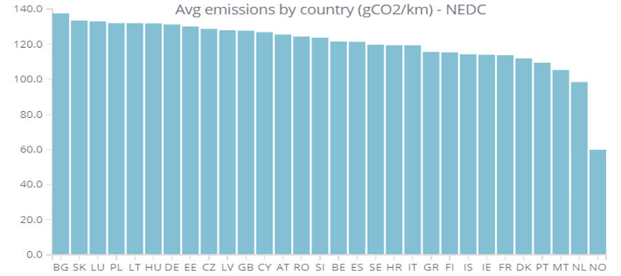 EmissionsPerCountry