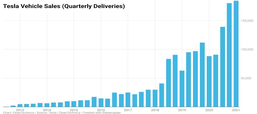 Deliveries-21Q1