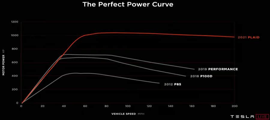 Powercurve