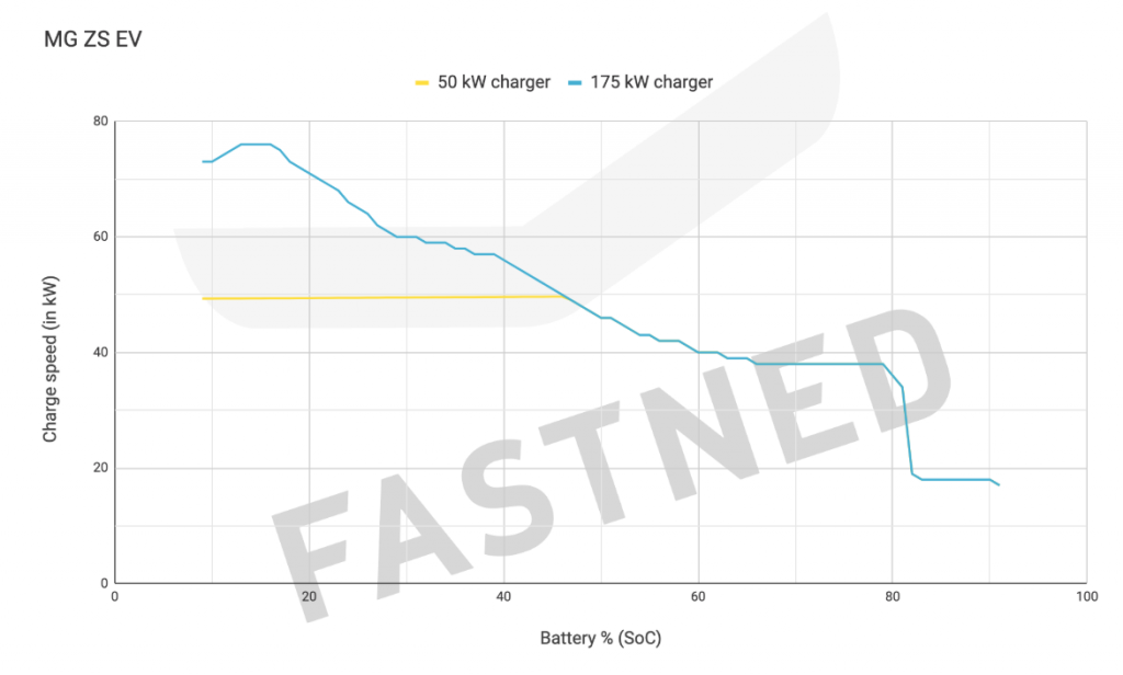 Charge curves - MG ZS EV